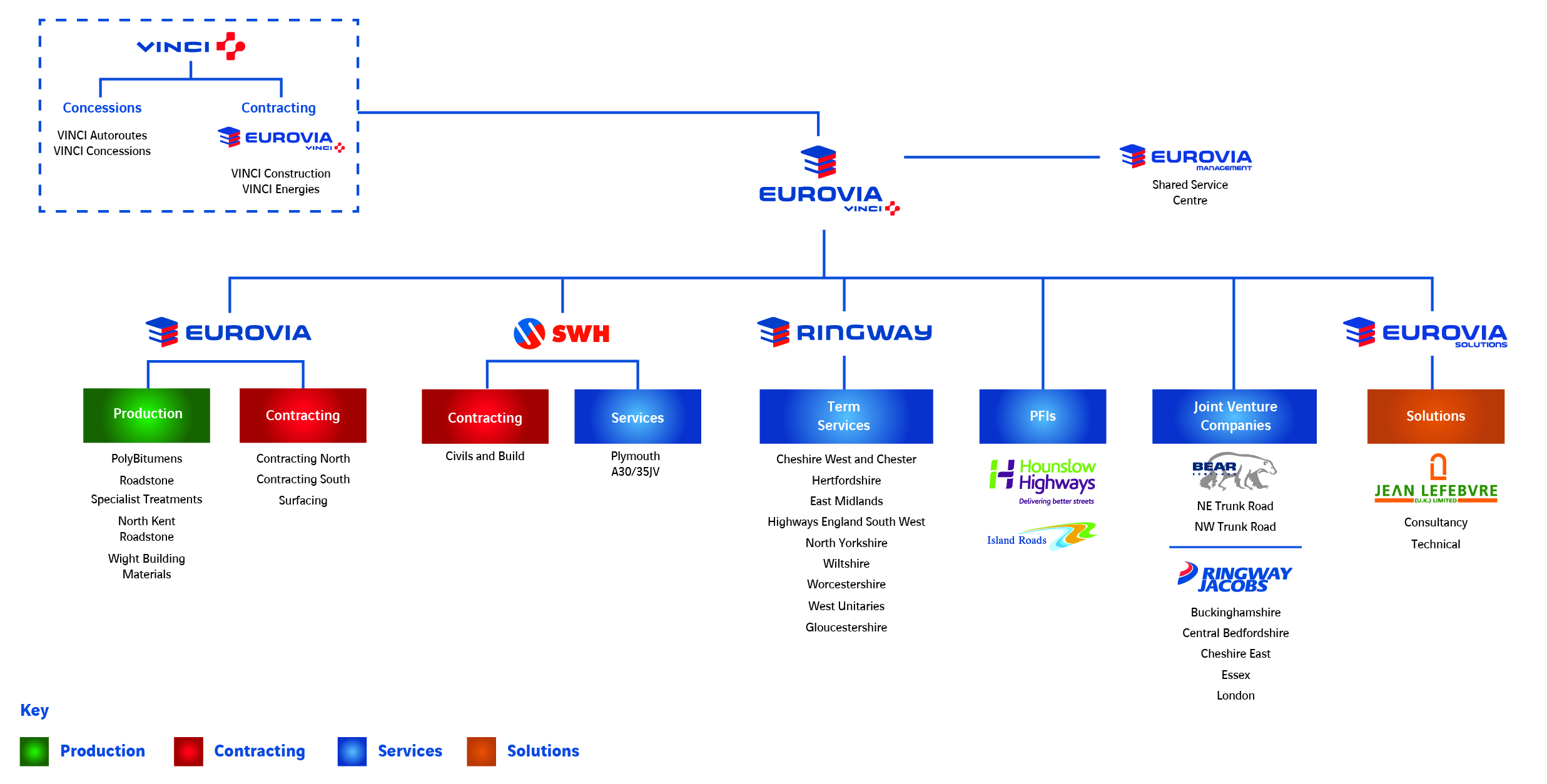 Eurovia Group - UK Structure Org Chart October 18